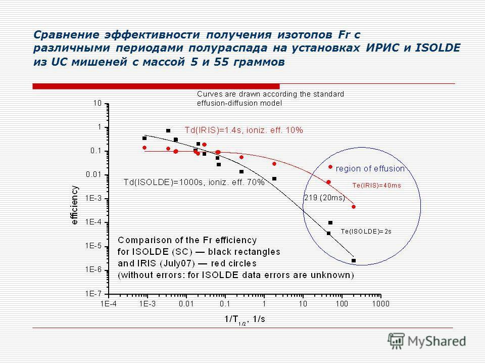Сравнение эффективности получения изотопов Fr с различными периодами полураспада на установках ИРИС и ISOLDE из UC мишеней с массой 5 и 55 граммов