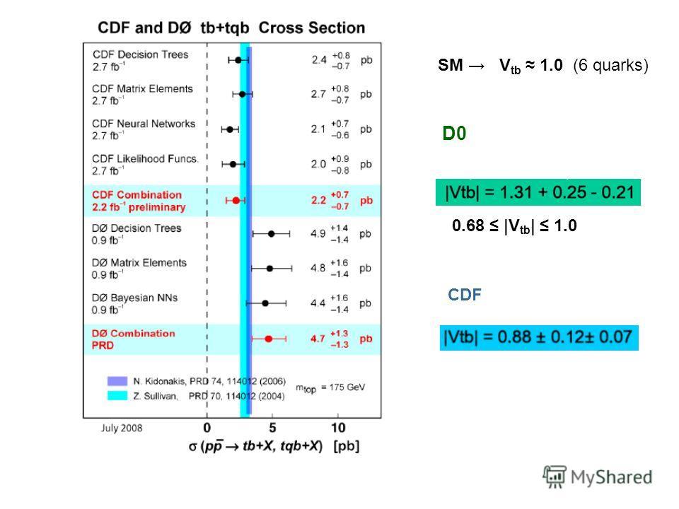 D0 CDF 0.68 |V tb | 1.0 SM V tb 1.0 (6 quarks)
