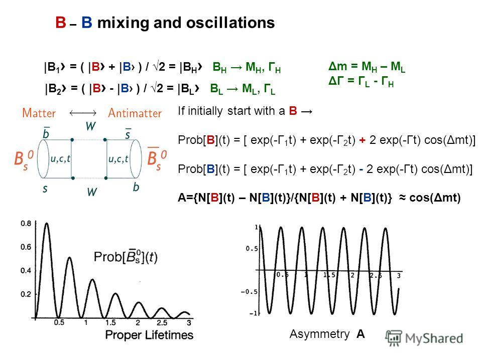 B – B mixing and oscillations |B 1 = ( |B + |B ) / 2 = |B H B H M H, Γ H |B 2 = ( |B - |B ) / 2 = |B L B L M L, Γ L If initially start with a B Prob[B](t) = [ exp(-Γ 1 t) + exp(-Γ 2 t) + 2 exp(-Γt) cos(Δmt)] Prob[B](t) = [ exp(-Γ 1 t) + exp(-Γ 2 t) -