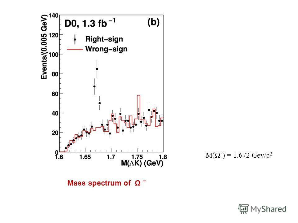 M(Ω - ) = 1.672 Gev/c 2 Mass spectrum of Ω –