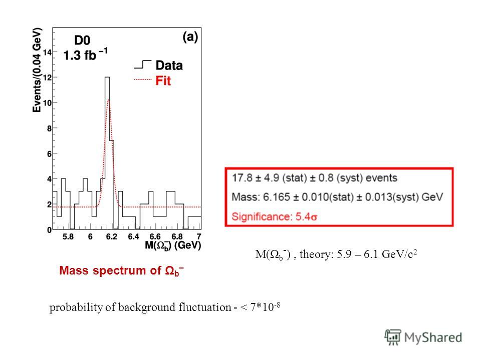 M(Ω b - ), theory: 5.9 – 6.1 GeV/c 2 probability of background fluctuation - < 7*10 -8 Mass spectrum of Ω b –