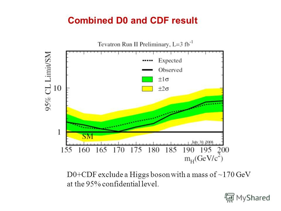 D0+CDF exclude a Higgs boson with a mass of ~170 GeV at the 95% confidential level. Combined D0 and CDF result