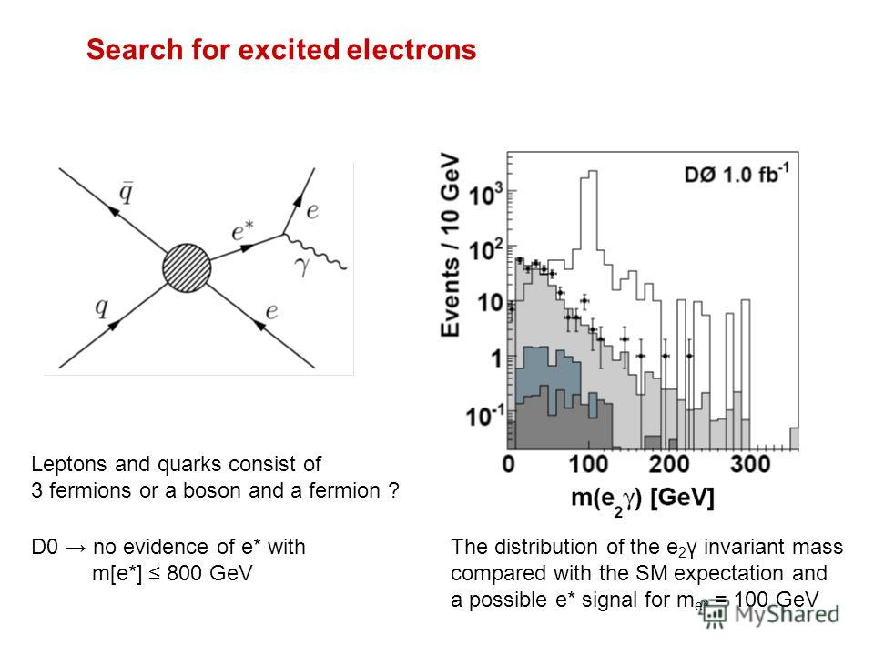 Search for excited electrons Leptons and quarks consist of 3 fermions or a boson and a fermion ? The distribution of the e 2 γ invariant mass compared with the SM expectation and a possible e* signal for m e * = 100 GeV D0 no evidence of e* with m[e*