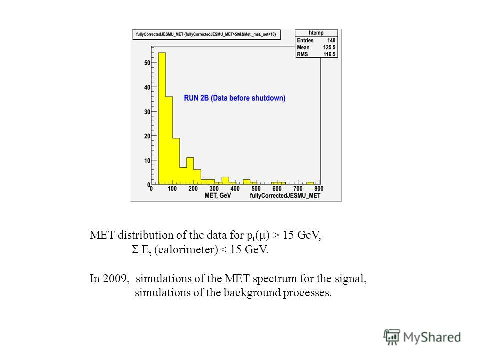 MET distribution of the data for p t (μ) > 15 GeV, Σ E t (calorimeter) < 15 GeV. In 2009, simulations of the MET spectrum for the signal, simulations of the background processes.