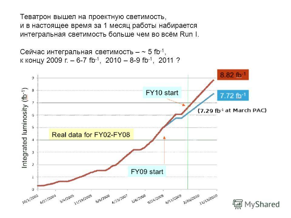 Теватрон вышел на проектную светимость, и в настоящее время за 1 месяц работы набирается интегральная светимость больше чем во всём Run I. Сейчас интегральная светимость – ~ 5 fb -1, к концу 2009 г. – 6-7 fb -1, 2010 – 8-9 fb -1, 2011 ?