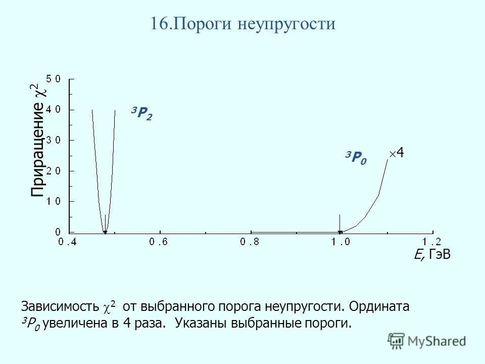 16.Пороги неупругости Приращение 2 Е, ГэВ Зависимость 2 от выбранного порога неупругости. Ордината 3 P 0 увеличена в 4 раза. Указаны выбранные пороги. 3P23P2 3P03P0 4