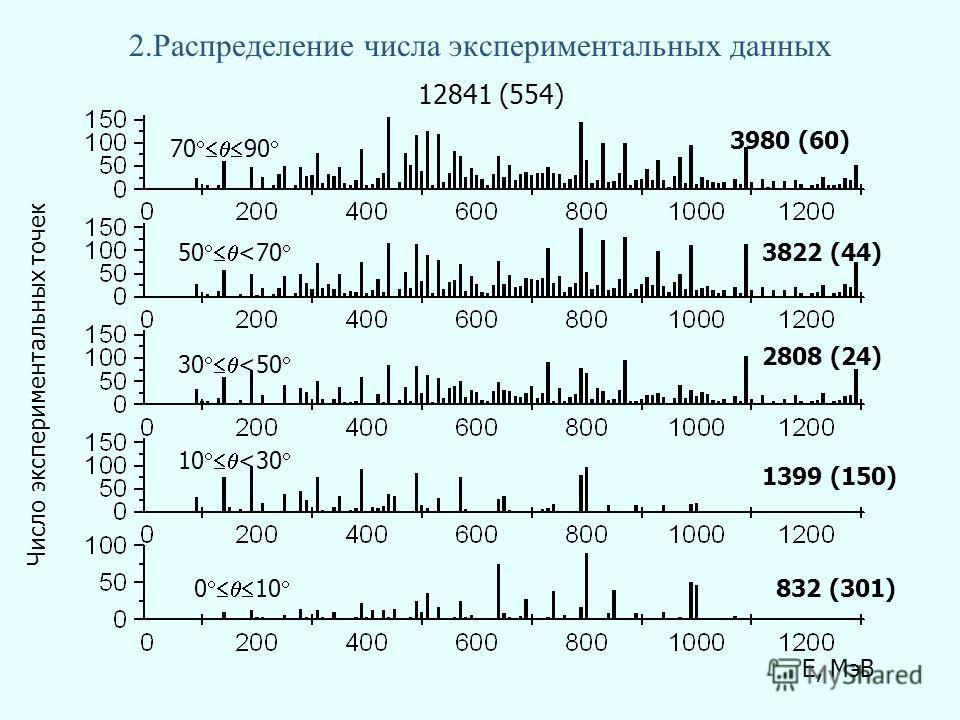 2.Распределение числа экспериментальных данных 70 90 50