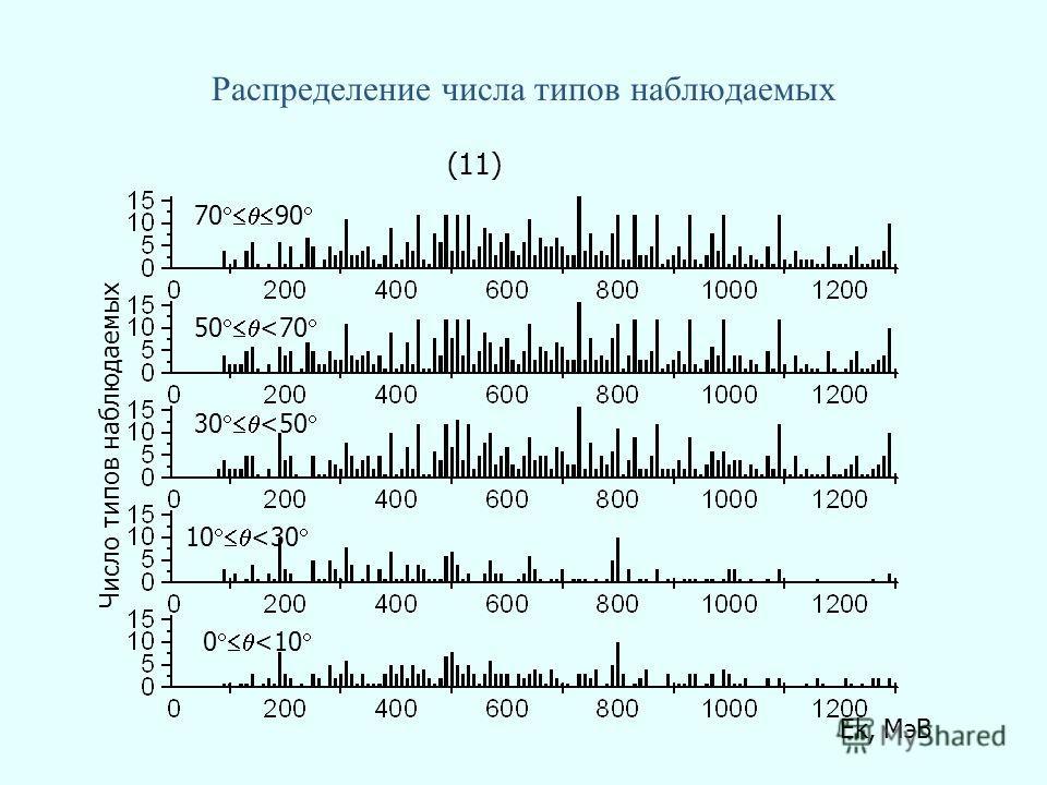 Распределение числа типов наблюдаемых 70 90 50