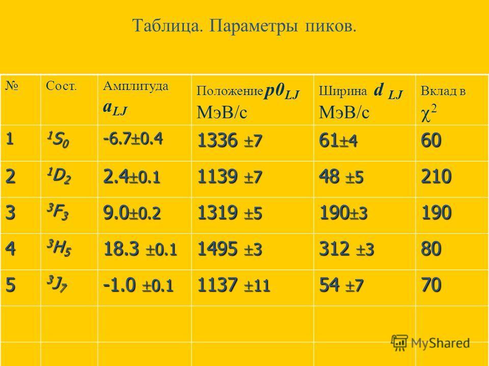 Таблица. Параметры пиков. Cост.Амплитуда a LJ Положение p0 LJ МэВ/с Ширина d LJ МэВ/с Вклад в 2 1 1S01S01S01S0 -6.7 0.4 1336 7 61 4 60 2 1D21D21D21D2 2.4 0.1 1139 7 48 5 210 3 3F33F33F33F3 9.0 0.2 1319 5 190 3 190 4 3H53H53H53H5 18.3 0.1 1495 3 312 3