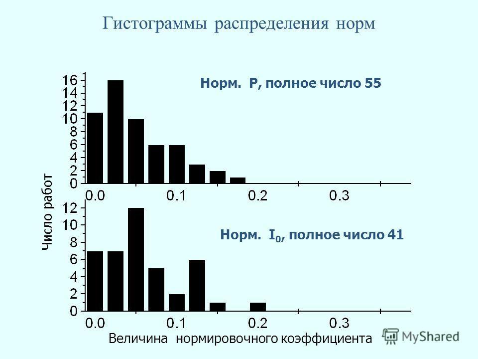 Гистограммы распределения норм Норм. P, полное число 55 Норм. I 0, полное число 41 Число работ Величина нормировочного коэффициента