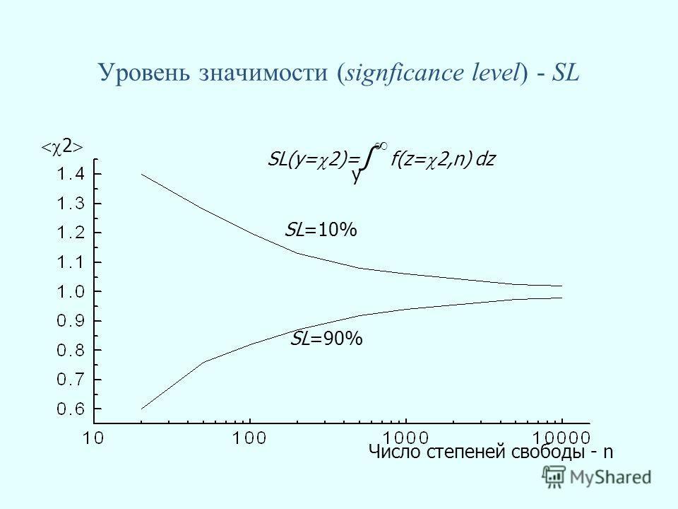 Уровень значимости (signficance level) - SL Число степеней свободы - n 2 SL=10% SL=90% SL(y= 2)= f(z= 2,n) dz y