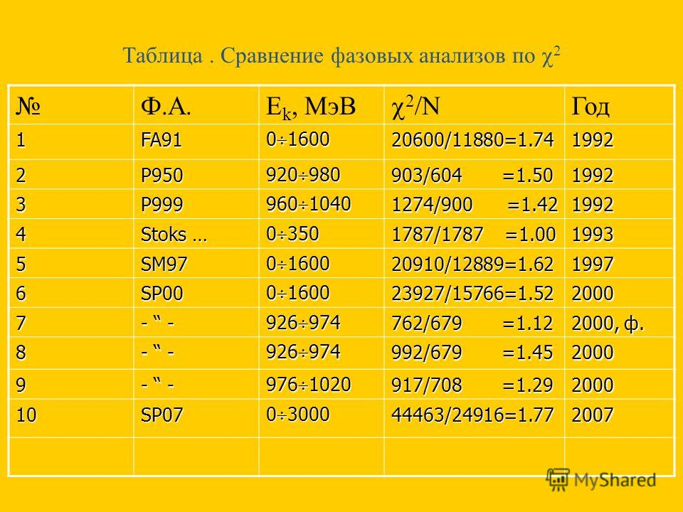 Таблица. Сравнение фазовых анализов по 2 Ф.А.E k, МэВ 2 /N Год 1FA91 0 1600 20600/11880=1.741992 2P950 920 980 903/604 =1.50 1992 3P999 960 1040 1274/900 =1.42 1992 4 Stoks … 0 350 1787/1787 =1.00 1993 5SM97 0 1600 20910/12889=1.621997 6SP00 23927/15