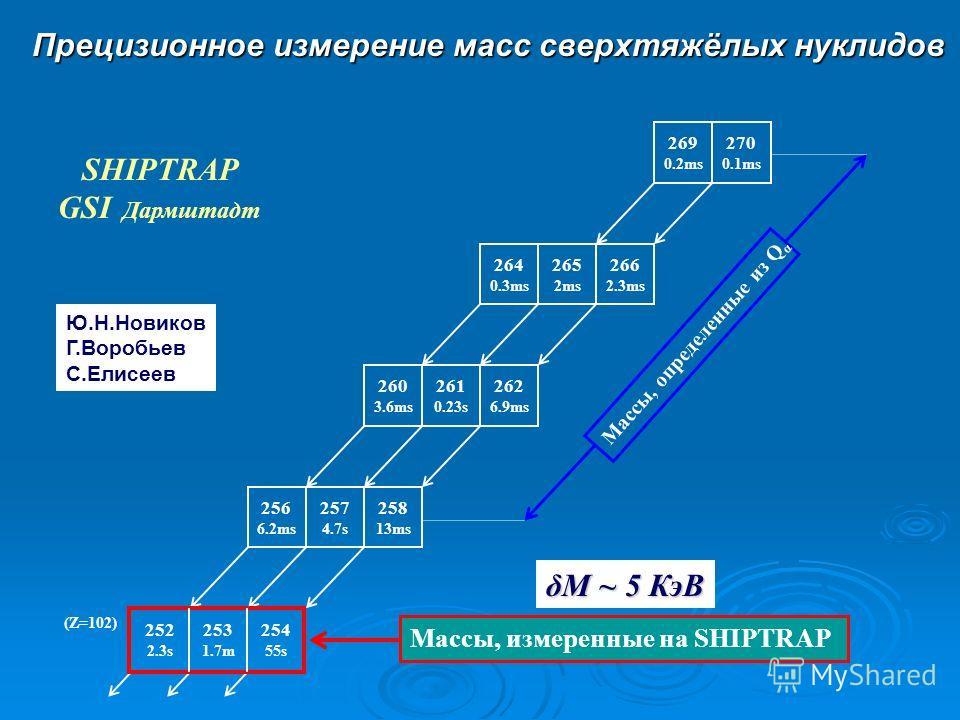 Прецизионное измерение масс сверхтяжёлых нуклидов 269 0.2ms 270 0.1ms 264 0.3ms 265 2ms 266 2.3ms 260 3.6ms 261 0.23s 262 6.9ms 256 6.2ms 257 4.7s 258 13ms 252 2.3s 253 1.7m 254 55s (Z=102) Массы, измеренные на SHIPTRAP Массы, определенные из Q α Ю.Н