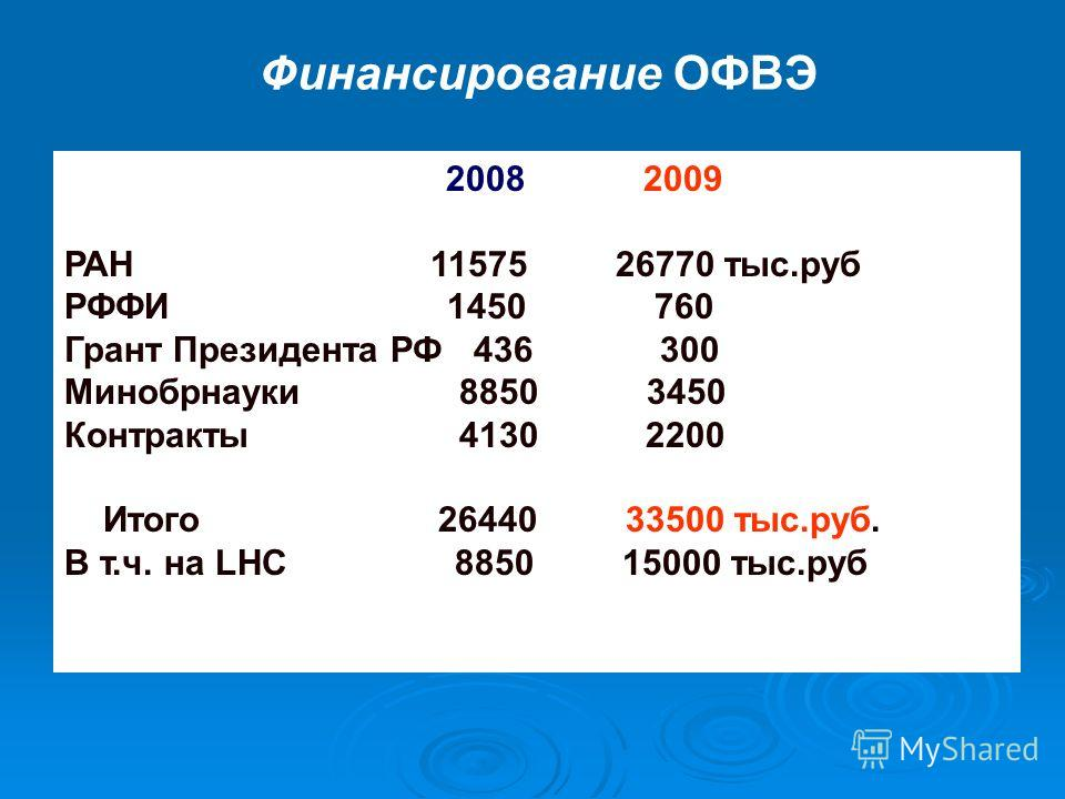 Финансирование ОФВЭ 2008 2009 РАН 11575 26770 тыс.руб РФФИ 1450 760 Грант Президента РФ 436 300 Минобрнауки 8850 3450 Контракты 4130 2200 Итого 26440 33500 тыс.руб. В т.ч. на LHC 8850 15000 тыс.руб
