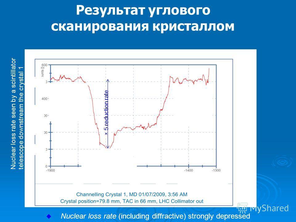 Результат углового сканирования кристаллом Channeling pick Reflectio n range Amorpho us orientatio n × 5 reduction rate Angle [ rad] -1700 -1800 -1600 counts 100 500 -1500 Nuclear loss rate seen by a scintillator telescope downstream the crystal 1 Nu