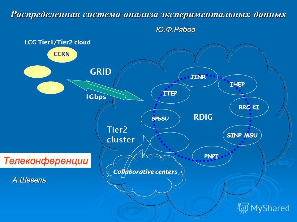 Распределенная система анализа экспериментальных данных LCG Tier1/Tier2 cloud CERN … 1Gbps FZK GRID PNPI ITEP IHEP RRC KI SPbSU JINR SINP MSU RDIG Tier2 cluster Collaborative centers Телеконференции А.Шевель Ю.Ф.Рябов
