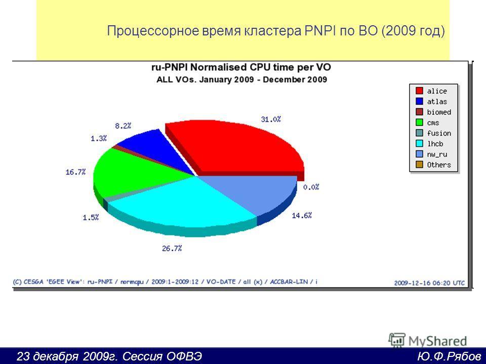 23 декабря 2009г. Сессия ОФВЭ Ю.Ф.Рябов Процессорное время кластера PNPI по ВО (2009 год)