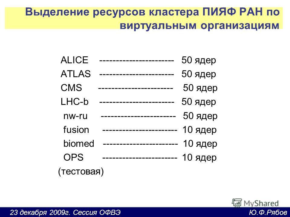23 декабря 2009г. Сессия ОФВЭ Ю.Ф.Рябов Выделение ресурсов кластера ПИЯФ РАН по виртуальным организациям ALICE ----------------------- 50 ядер ATLAS ----------------------- 50 ядер CMS ----------------------- 50 ядер LHC-b ----------------------- 50
