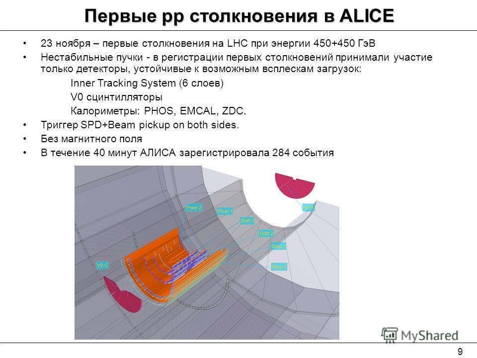 23 ноября – первые столкновения на LHC при энергии 450+450 ГэВ Нестабильные пучки - в регистрации первых столкновений принимали участие только детекторы, устойчивые к возможным всплескам загрузок: Inner Tracking System (6 слоев) V0 сцинтилляторы Кало