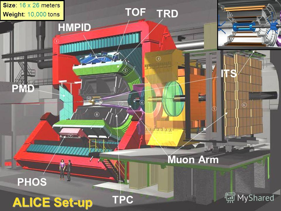 ALICE Set-up HMPID Muon Arm TRD PHOS PMD ITS TOF TPC Size: 16 x 26 meters Weight: 10,000 tons