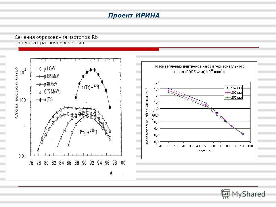 Сечения образования изотопов Rb на пучках различных частиц Проект ИРИНА