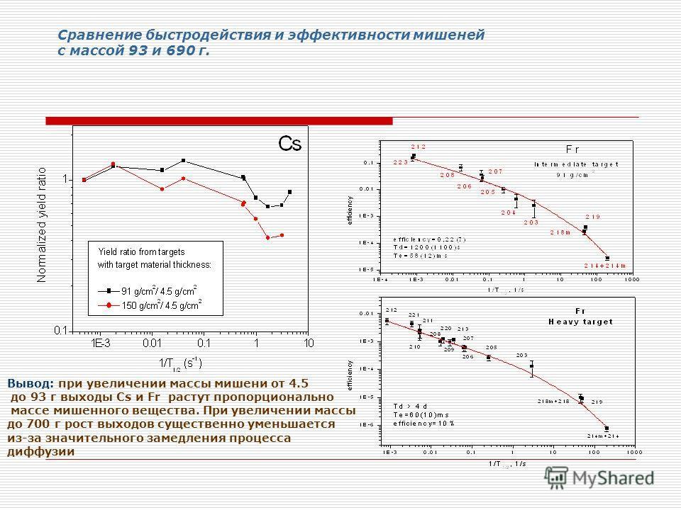 Сравнение быстродействия и эффективности мишеней с массой 93 и 690 г. Вывод: при увеличении массы мишени от 4.5 до 93 г выходы Сs и Fr растут пропорционально массе мишенного вещества. При увеличении массы до 700 г рост выходов существенно уменьшается
