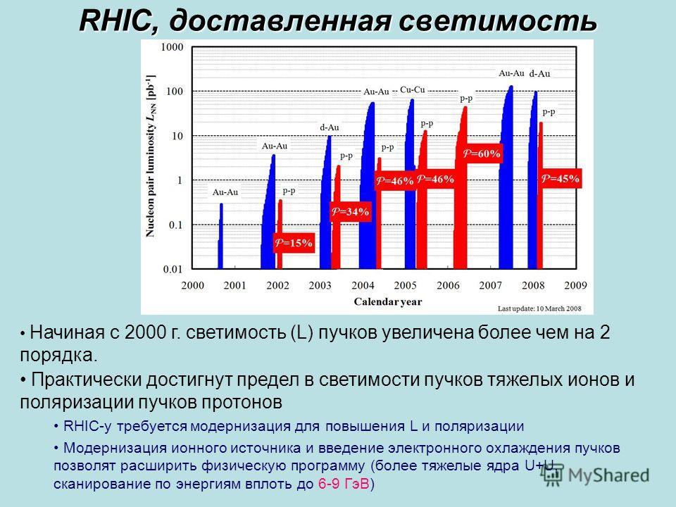 Сессия ОФВЭ 200910 RHIC, доставленная светимость Начиная с 2000 г. светимость (L) пучков увеличена более чем на 2 порядка. Практически достигнут предел в светимости пучков тяжелых ионов и поляризации пучков протонов RHIC-у требуется модернизация для