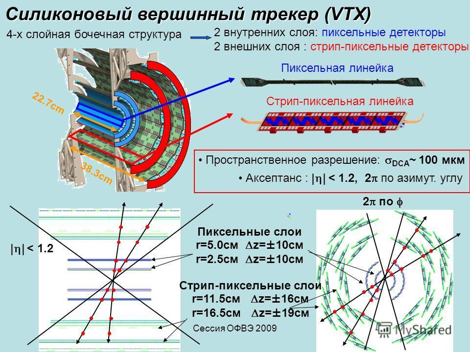 Сессия ОФВЭ 200914 Силиконовый вершинный трекер (VTX) 22.7cm 2 внутренних слоя: пиксельные детекторы 2 внешних слоя : стрип-пиксельные детекторы 38.3cm 4-х слойная бочечная структура Пиксельные слои r=5.0см z=±10см r=2.5см z=±10см Стрип-пиксельные сл