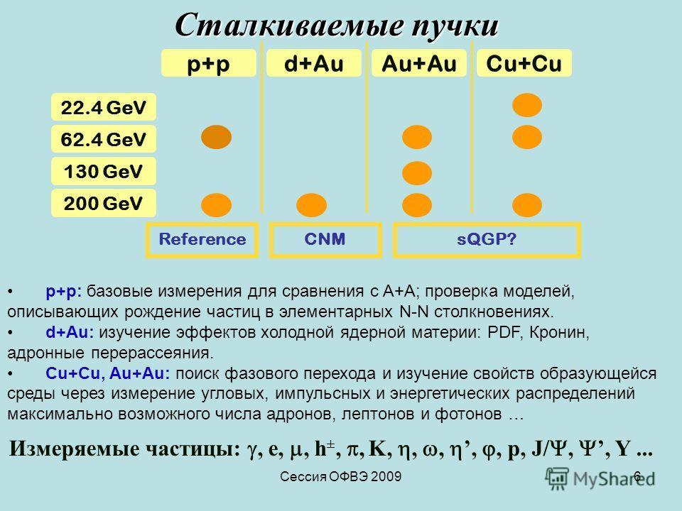 Сессия ОФВЭ 20096 Сталкиваемые пучки Измеряемые частицы:, e,, h ±,, K,,,,, p, J/,, Y... p+pd+AuAu+AuCu+Cu 200 GeV 130 GeV 62.4 GeV 22.4 GeV ReferencesQGP? CNM p+p: базовые измерения для сравнения с A+A; проверка моделей, описывающих рождение частиц в