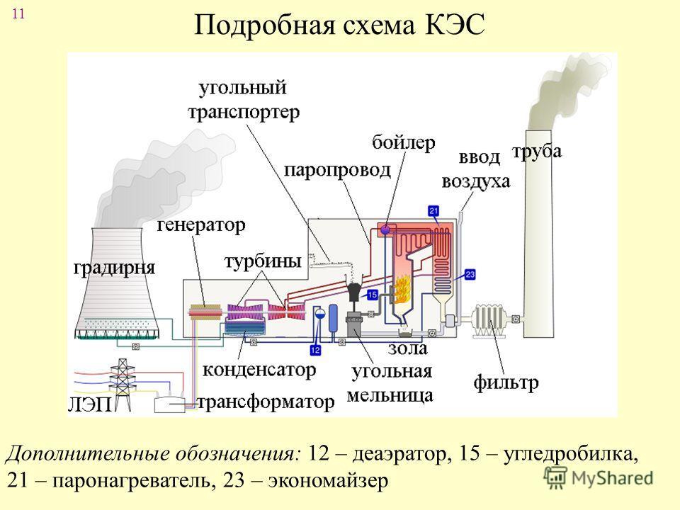 11 Подробная схема КЭС