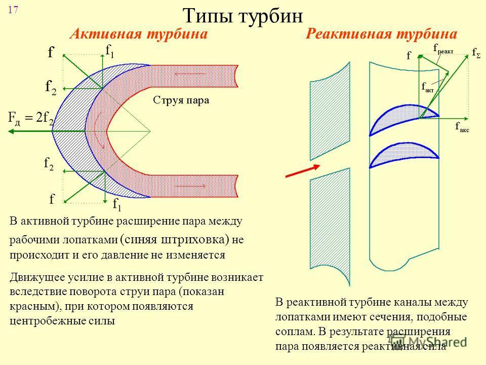 17 Типы турбин Активная турбина Реактивная турбина В активной турбине расширение пара между рабочими лопатками (синяя штриховка) не происходит и его давление не изменяется Движущее усилие в активной турбине возникает вследствие поворота струи пара (п