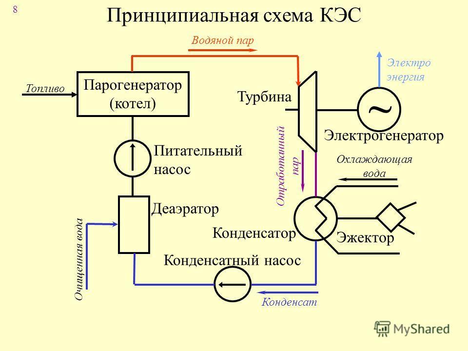 8 Принципиальная схема КЭС