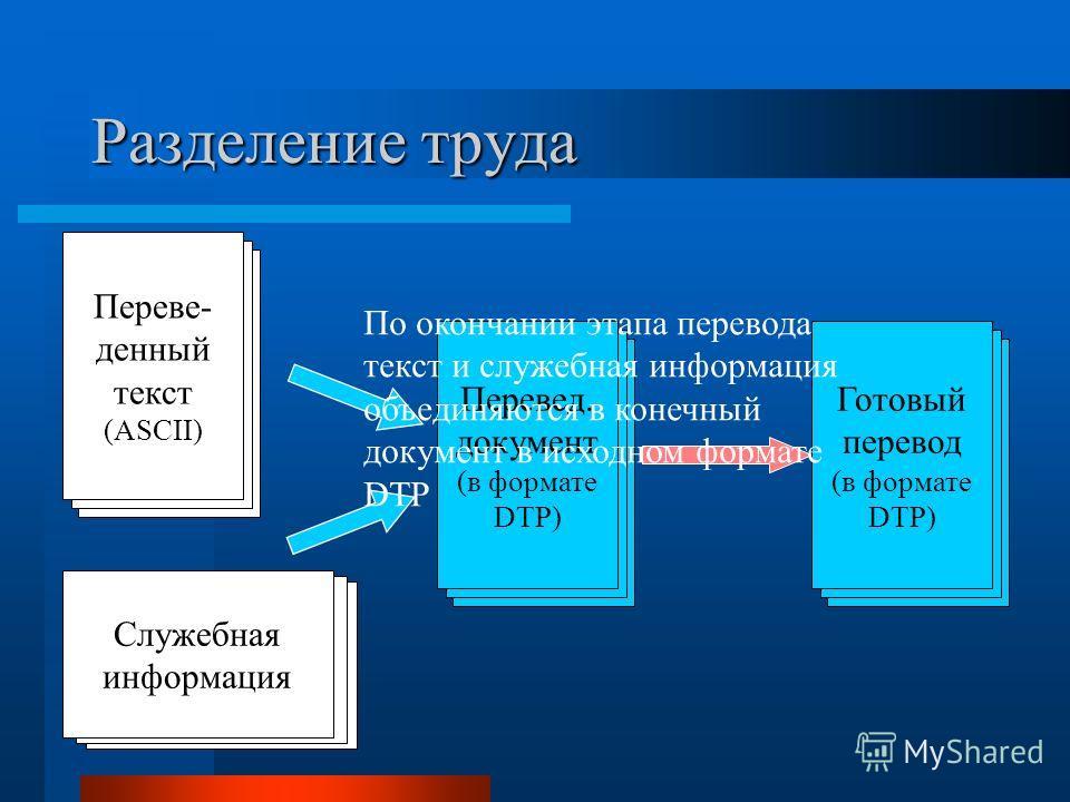 Разделение труда Исходный документ Перевед. документ (в формате DTP) Исходный документ Служебная информация Исходный документ Переве- денный текст (ASCII) Исходный документ Готовый перевод (в формате DTP) По окончании этапа перевода текст и служебная