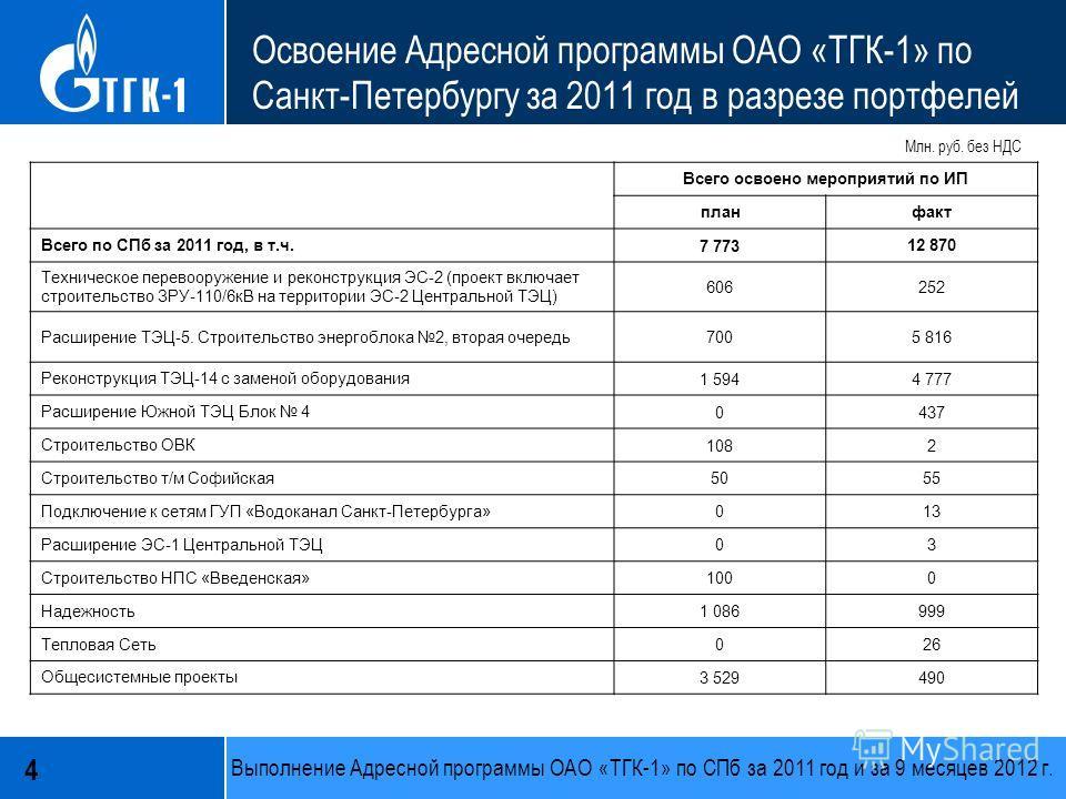 4 Освоение Адресной программы ОАО «ТГК-1» по Санкт-Петербургу за 2011 год в разрезе портфелей Всего освоено мероприятий по ИП планфакт Всего по СПб за 2011 год, в т.ч. 7 773 12 870 Техническое перевооружение и реконструкция ЭС-2 (проект включает стро