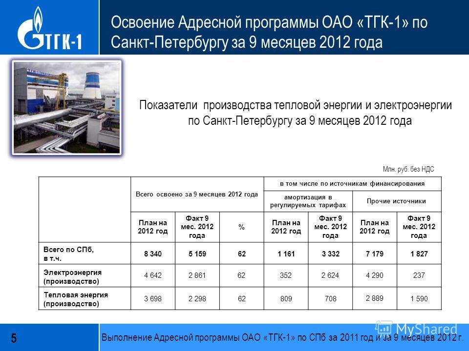 5 Освоение Адресной программы ОАО «ТГК-1» по Санкт-Петербургу за 9 месяцев 2012 года Всего освоено за 9 месяцев 2012 года в том числе по источникам финансирования амортизация в регулируемых тарифах Прочие источники План на 2012 год Факт 9 мес. 2012 г