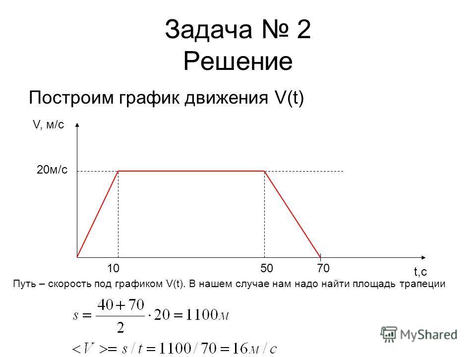 Задача 2 Решение Построим график движения V(t) V, м/с 20м/c 10 t,с 5070 Путь – скорость под графиком V(t). В нашем случае нам надо найти площадь трапеции