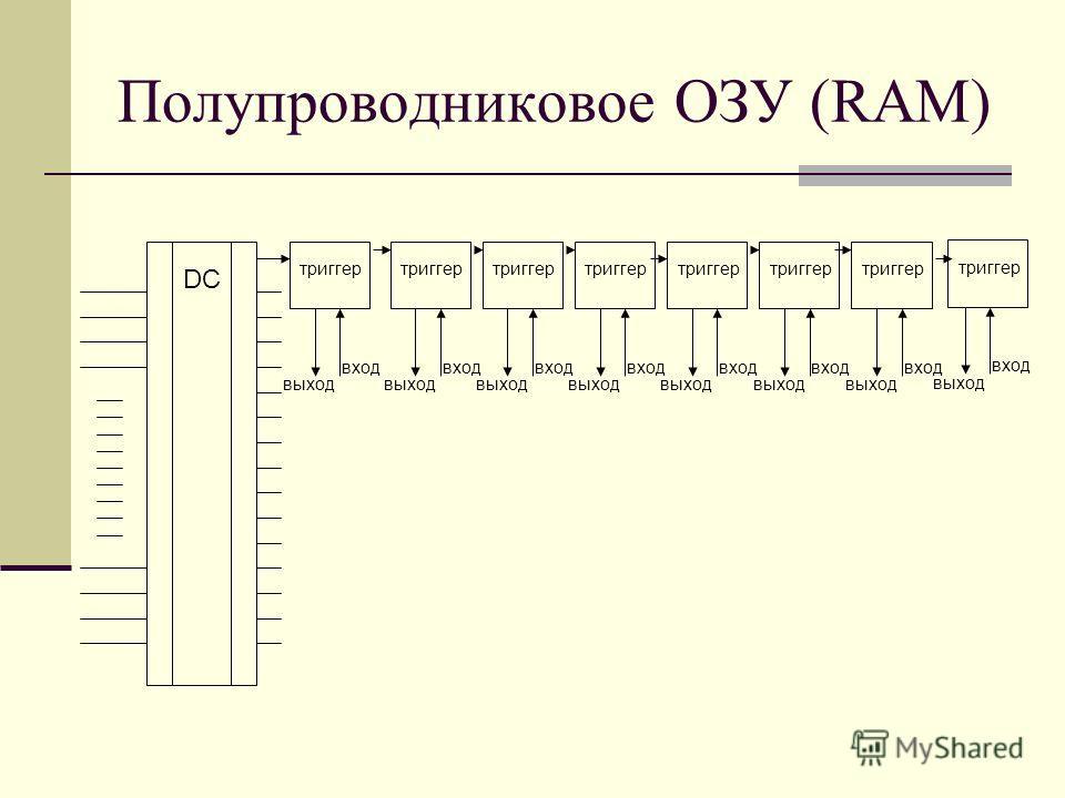 Полупроводниковое ОЗУ (RAM) триггер вход выход DC триггер вход выход вход выход вход выход вход выход вход выход вход выход вход выход