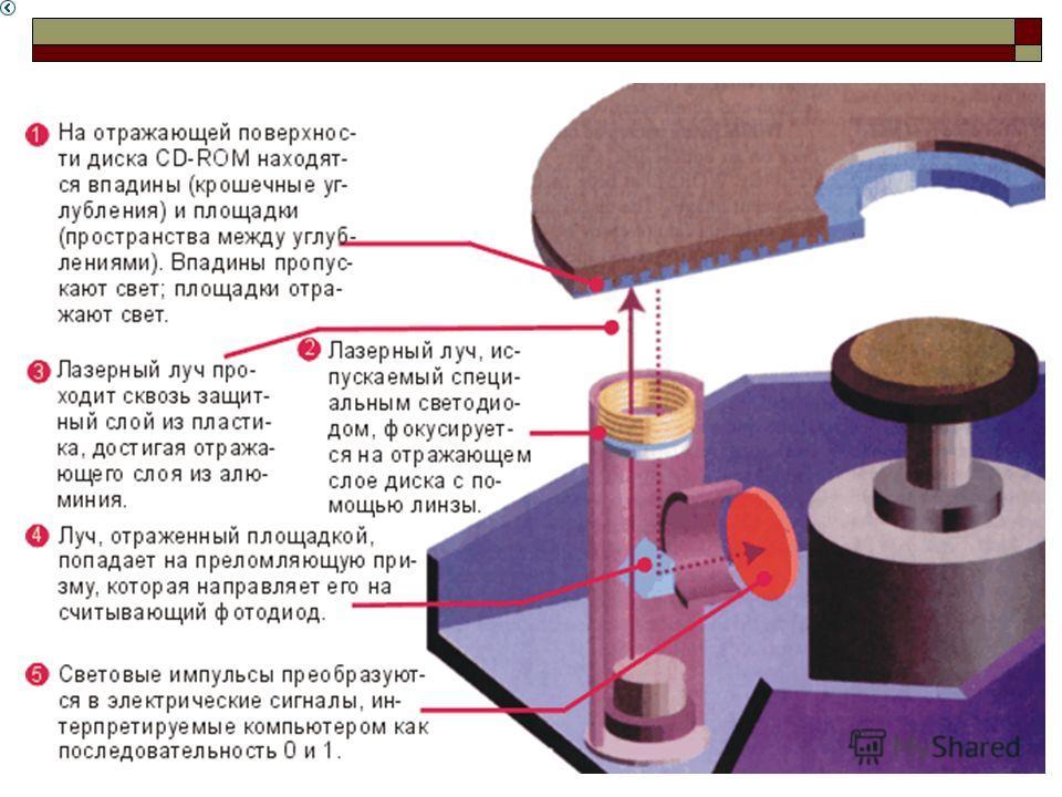 Рис. 1.6 Как работает накопитель CD-ROM.