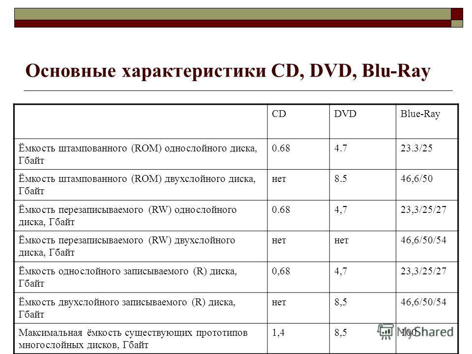 Основные характеристики CD, DVD, Blu-Ray CDDVDBlue-Ray Ёмкость штампованного (ROM) однослойного диска, Гбайт 0.684.723.3/25 Ёмкость штампованного (ROM) двухслойного диска, Гбайт нет8.546,6/50 Ёмкость перезаписываемого (RW) однослойного диска, Гбайт 0