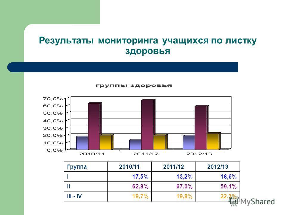 Результаты мониторинга учащихся по листку здоровья Группа2010/112011/122012/13 I17,5%13,2%18,6% II62,8%67,0%59,1% III - IV19,7%19,8%22,3%