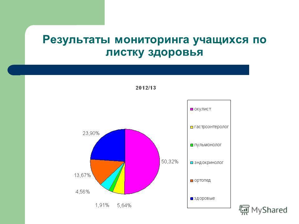 Результаты мониторинга учащихся по листку здоровья