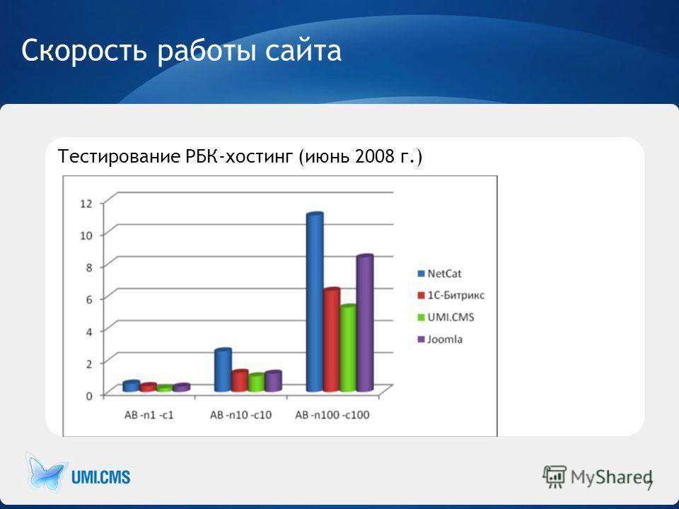 7 Скорость работы сайта Тестирование РБК-хостинг (июнь 2008 г.)