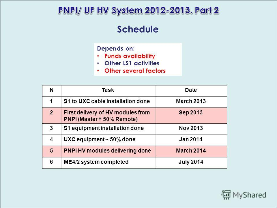 Schedule Depends on: Funds availability Other LS1 activities Other several factors NTaskDate 1S1 to UXC cable installation doneMarch 2013 2First delivery of HV modules from PNPI (Master + 50% Remote) Sep 2013 3S1 equipment installation doneNov 2013 4
