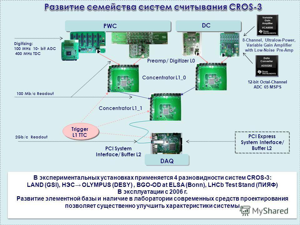 PWC DC Concentrator L1_0 Preamp/ Digitizer L0 Concentrator L1_1 PCI System Interface/ Buffer L2 DAQ Trigger L1 TTC DC В экспериментальных установках применяется 4 разновидности систем CROS-3: LAND (GSI), НЭС OLYMPUS (DESY), BGO-OD at ELSA (Bonn), LHC