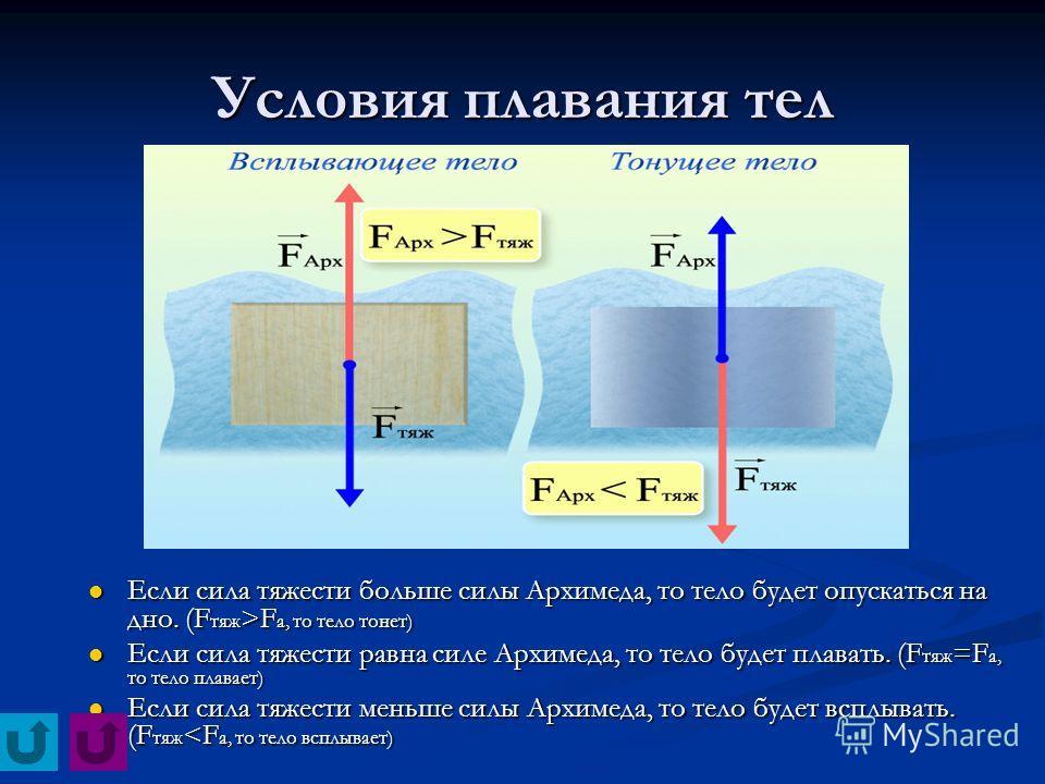 Условия плавания тел Если сила тяжести больше силы Архимеда, то тело будет опускаться на дно. (F тяж >F а, то тело тонет) Если сила тяжести равна силе Архимеда, то тело будет плавать. (F тяж =F а, то тело плавает) Если сила тяжести меньше силы Архиме