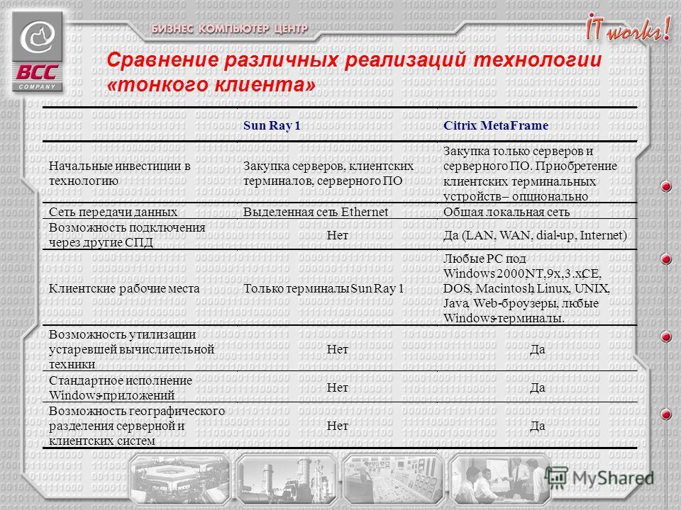 Сравнение различных реализаций технологии «тонкого клиента»