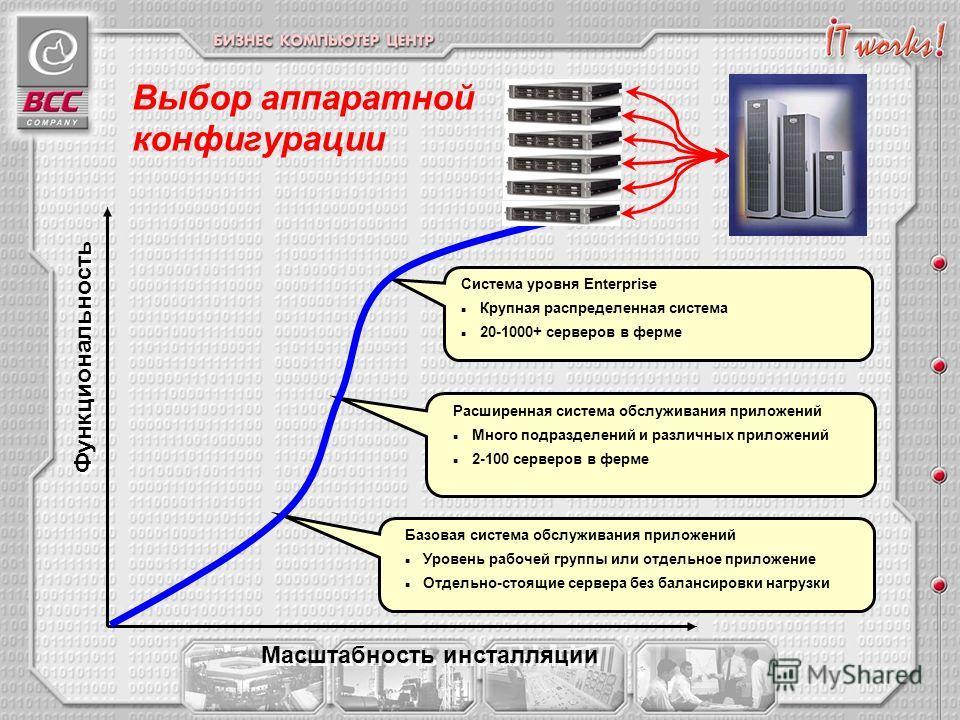 Выбор аппаратной конфигурации Функциональность Масштабность инсталляции Базовая система обслуживания приложений Уровень рабочей группы или отдельное приложение Отдельно-стоящие сервера без балансировки нагрузки Расширенная система обслуживания прилож