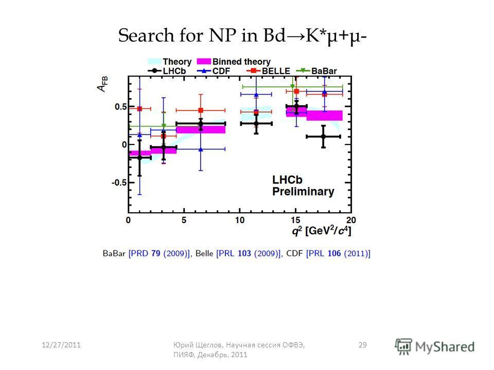 12/27/2011Юрий Щеглов, Научная сессия ОФВЭ, ПИЯФ, Декабрь, 2011 29 Search for NP in BdK*μ+μ-