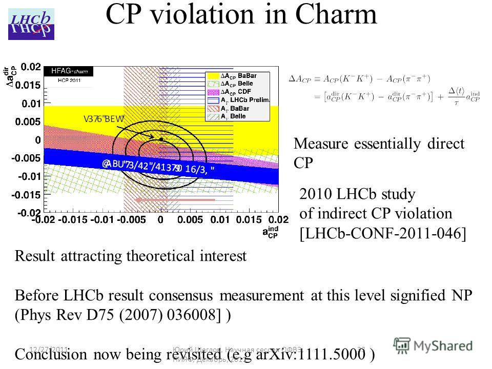 33 CP violation in Charm Measure essentially direct CP Result attracting theoretical interest Before LHCb result consensus measurement at this level signified NP (Phys Rev D75 (2007) 036008] ) Conclusion now being revisited (e.g arXiv:1111.5000 ) 201