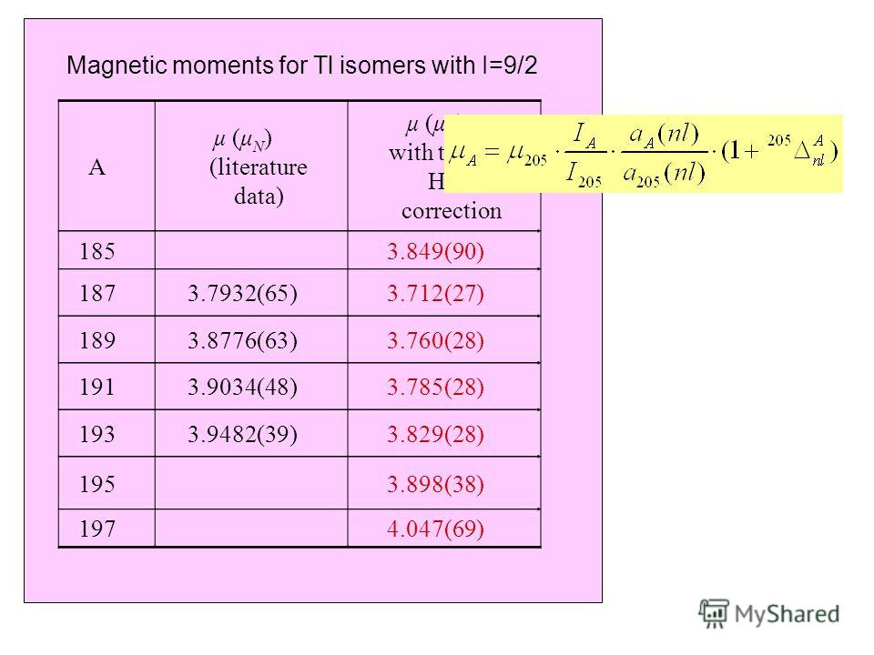 Magnetic moments for Tl isomers with I=9/2 A µ (μ N ) (literature data) µ (μ N ) with the new HFA correction 1853.849(90) 1873.7932(65)3.712(27) 1893.8776(63)3.760(28) 1913.9034(48)3.785(28) 1933.9482(39)3.829(28) 1953.898(38) 1974.047(69)